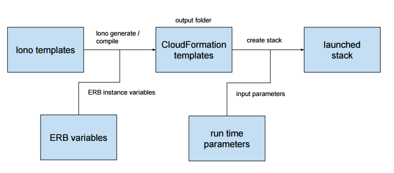 Easily Manage Cloudformation Templates Introduction To Lono