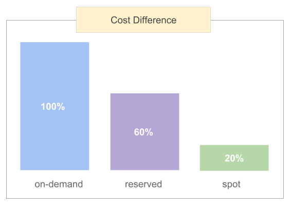 On-Demand vs Reserved vs Spot AWS EC2 Pricing Comparison