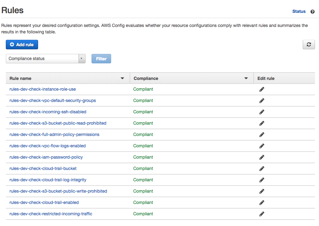 Continuous Compliance: AWS Config Rules Introduction